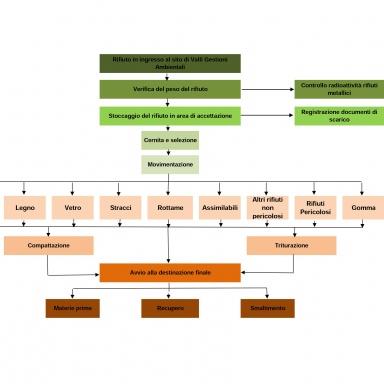Schema logico impianto