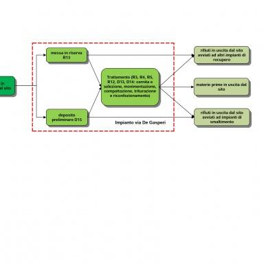 Schema logico impianto Via De Gasperi